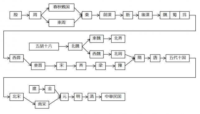 china_dynasty_01