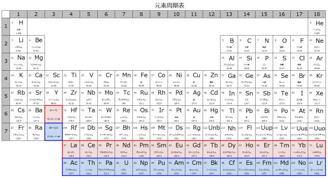 periodic_01
